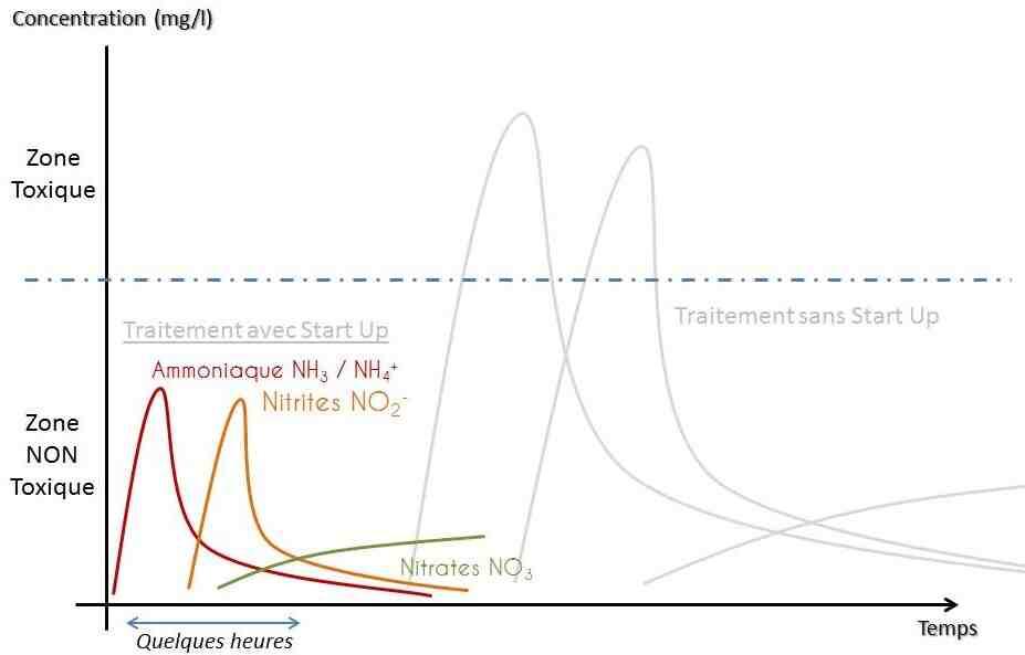 Comment savoir si le cycle de l'azote est terminé?